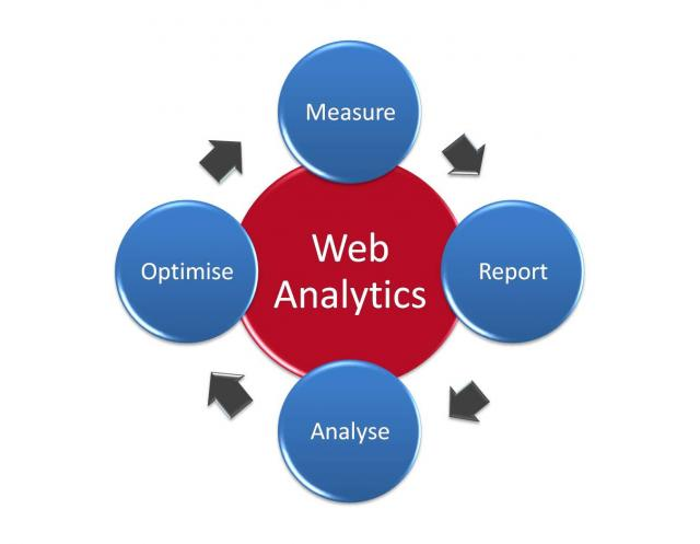 web analytics significato